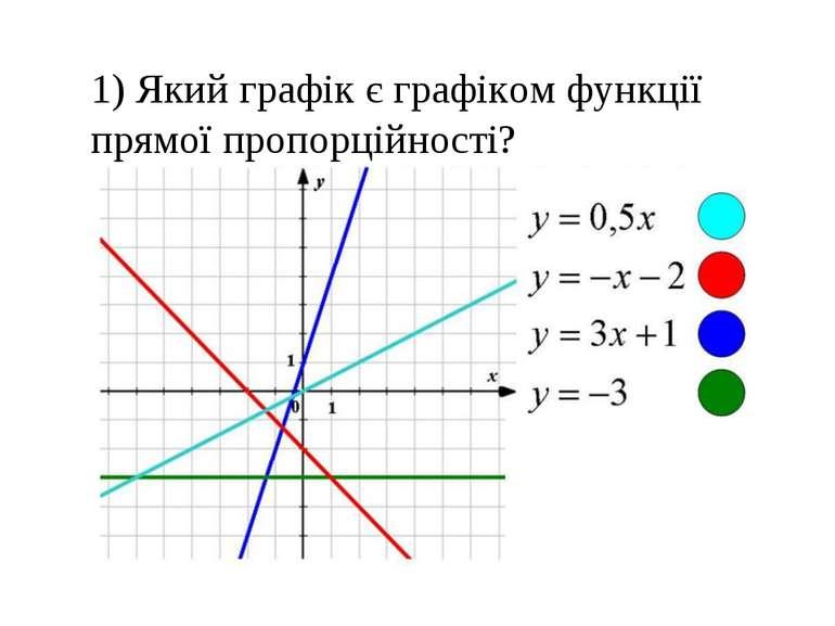 1) Який графік є графіком функції прямої пропорційності?