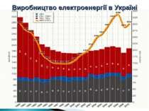 Виробництво електроенергії в Україні