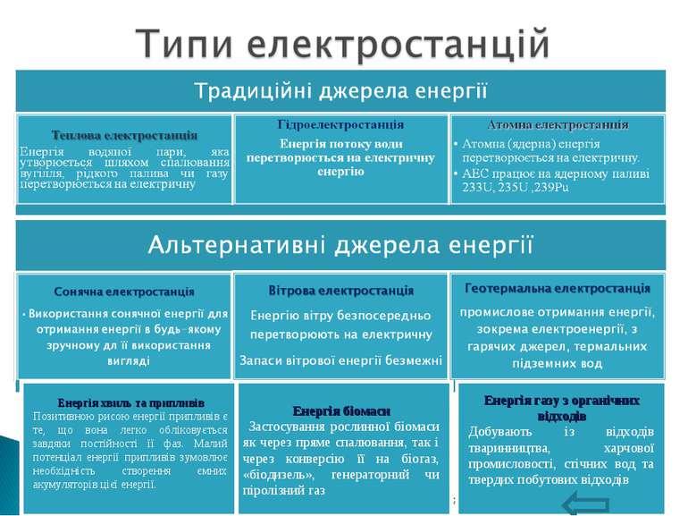 Перечинський професійний ліцей Енергія біомаси Застосування рослинної біомаси...