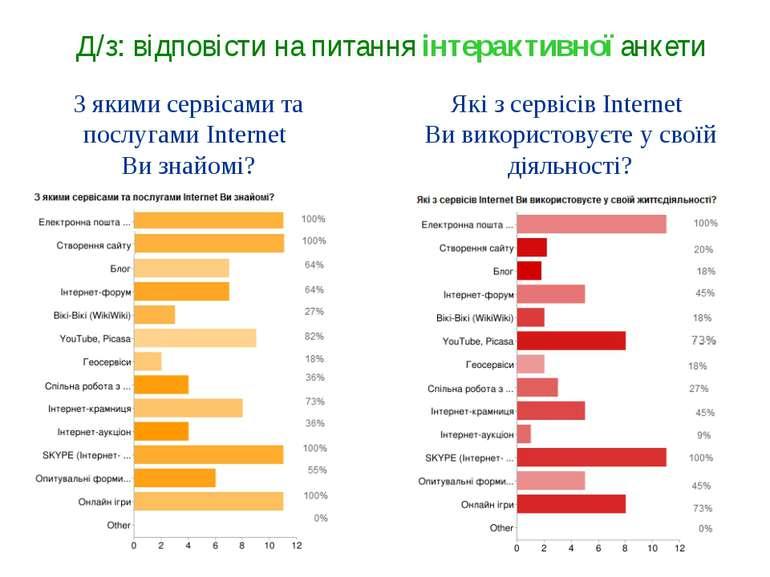 З якими сервісами та послугами Internet Ви знайомі? Які з сервісів Internet В...