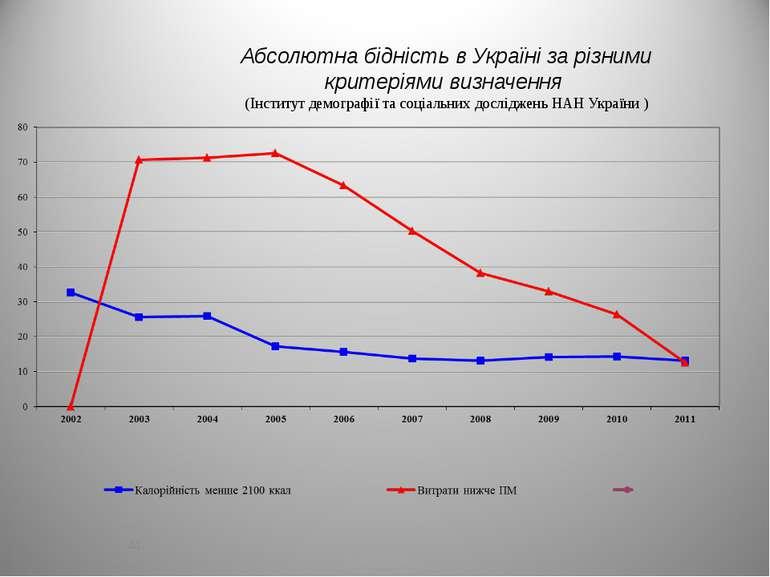 Абсолютна бідність в Україні за різними критеріями визначення (Інститут демог...