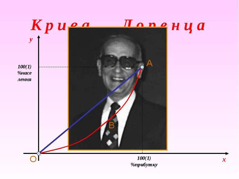 К р и в а Л о р е н ц а x 100(1) %прибутку 100(1) %населення y O A B