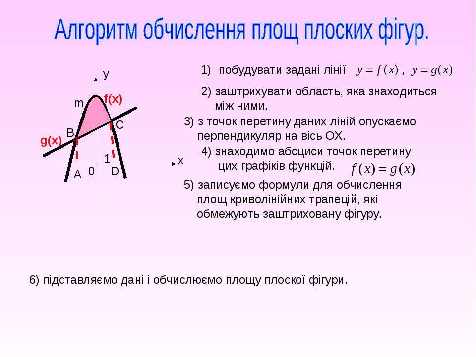 y x 0 f(x) g(x) A B m C D побудувати задані лінії 2) заштрихувати область, як...