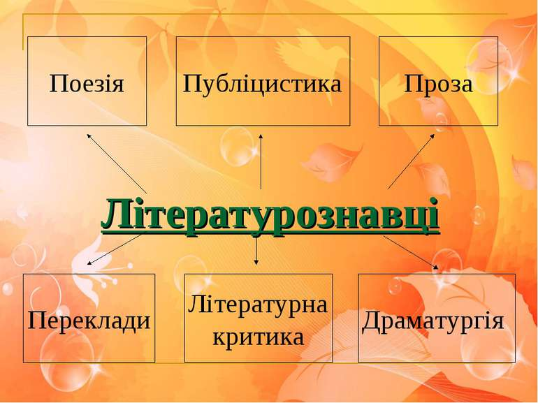 Літературознавці Поезія Проза Публіцистика Переклади Літературна критика Драм...