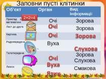 Заповни пусті клітинки Об'єкт Орган Вид інформації Приклад з математики Очі З...