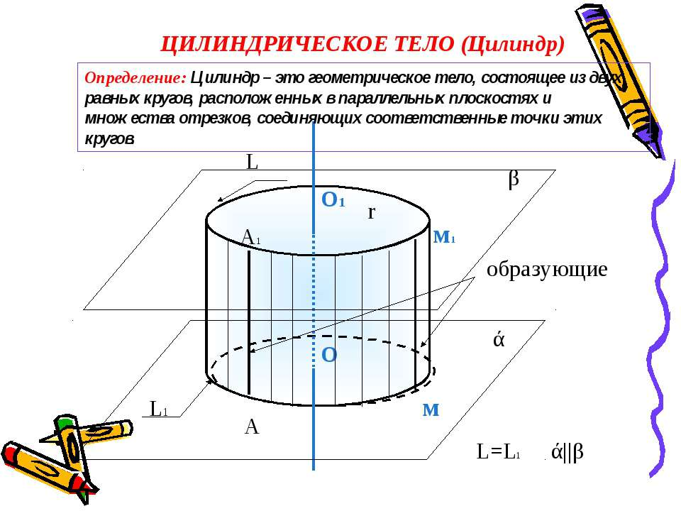 ЦИЛИНДРИЧЕСКОЕ ТЕЛО (Цилиндр) образующие О1 О ά β м1 м r ά||β L L1 L=L1 А А1 ...