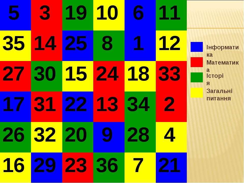 Інформатика Математика Історія Загальні питання 5 3 19 10 6 11 35 14 25 8 1 1...