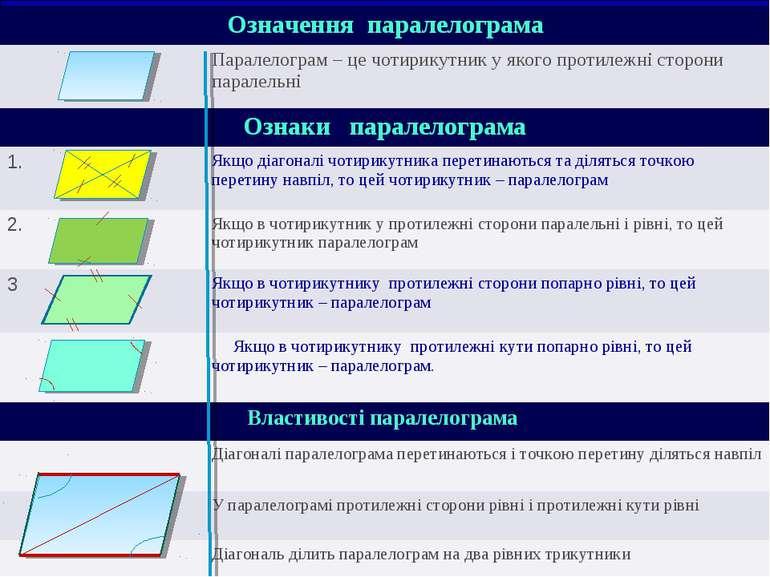 Означення паралелограма Паралелограм – це чотирикутник у якого протилежні сто...
