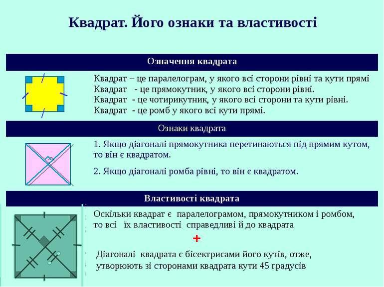 Квадрат. Його ознаки та властивості + Діагоналі квадрата є бісектрисами його ...