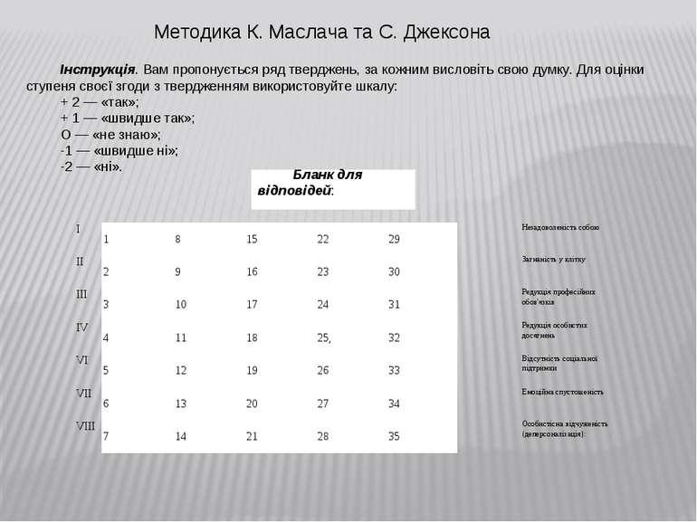 Бланк для відповідей: Методика К. Маслача та С. Джексона Інструкція. Вам проп...