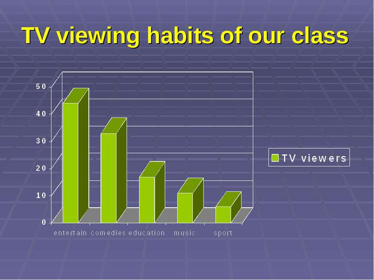 TV viewing habits of our class