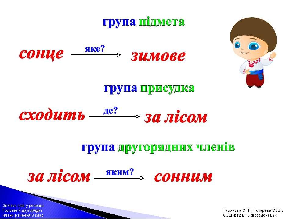 Зв'язок слів у реченні. Головні й другорядні члени речення.3 клас Тихонова О....