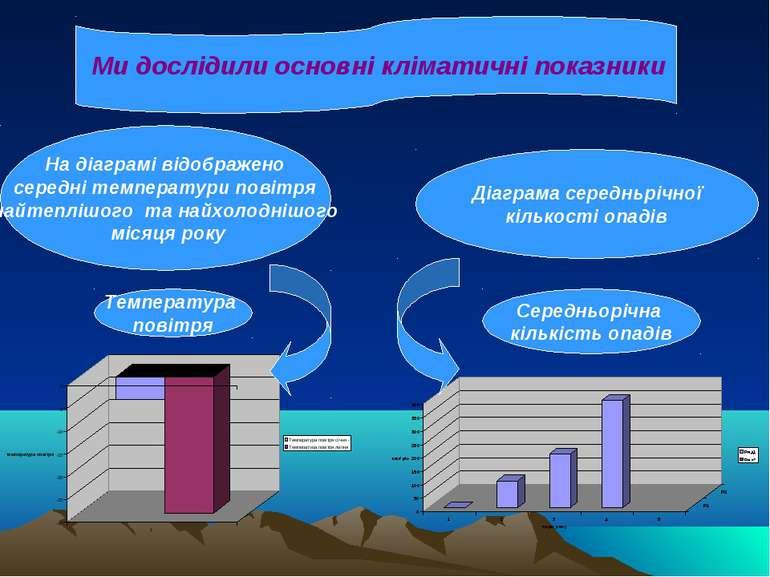 Ми дослідили основні кліматичні показники На діаграмі відображено середні тем...