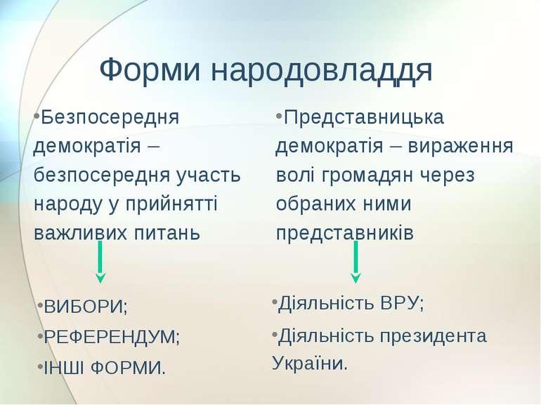 Форми народовладдя Безпосередня демократія – безпосередня участь народу у при...