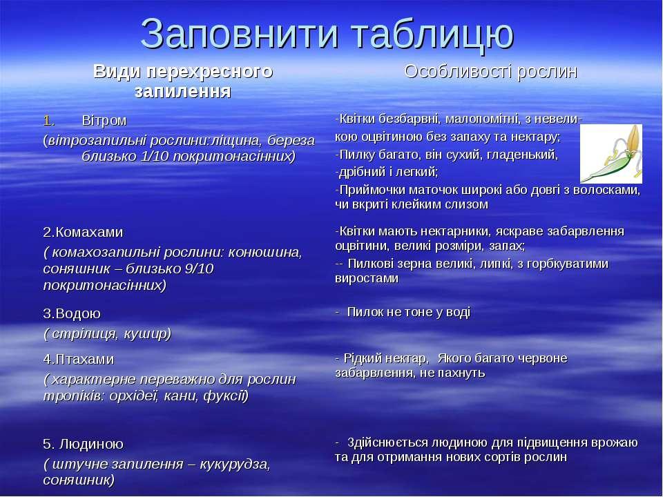 Заповнити таблицю Види перехресного запилення Особливості рослин Вітром (вітр...