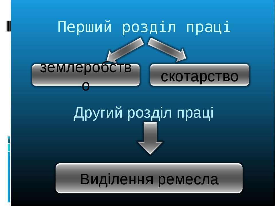 Перший розділ праці Другий розділ праці