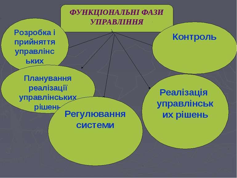 ФУНКЦІОНАЛЬНІ ФАЗИ УПРАВЛІННЯ Розробка і прийняття управлінських рішень Плану...