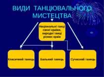 ВИДИ ТАНЦЮВАЛЬНОГО МИСТЕЦТВА