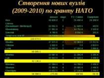 Створення нових вузлів (2009-2010) по гранту НАТО amount stage FO Cables Equi...