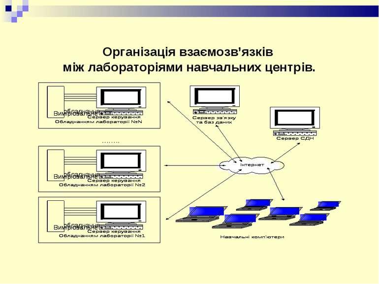 Організація взаємозв'язків між лабораторіями навчальних центрів.