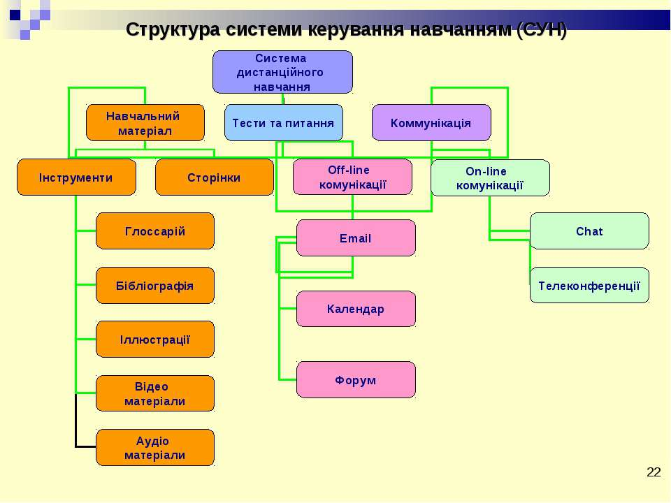 * Структура системи керування навчанням (СУН)