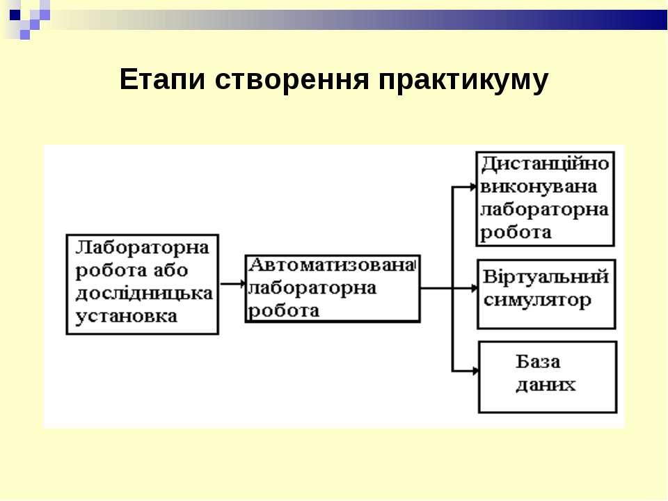 Етапи створення практикуму