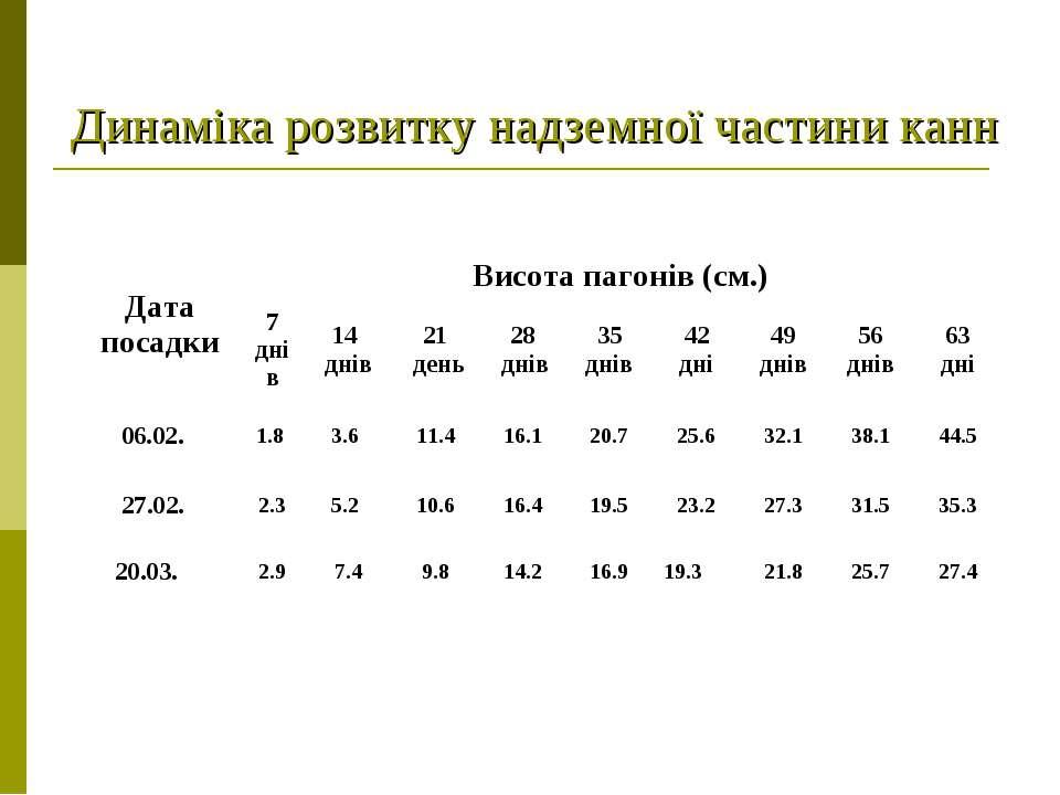 Динаміка розвитку надземної частини канн Дата посадки Висота пагонів (см.) 7 ...