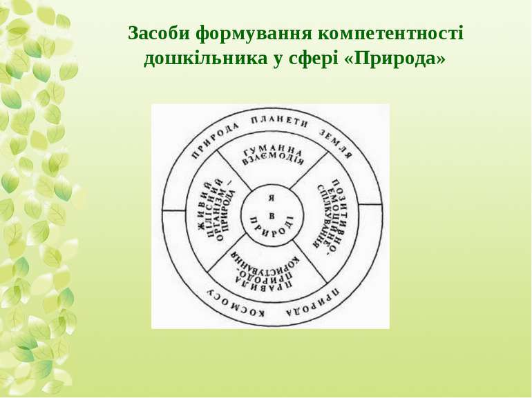 Засоби формування компетентності дошкільника у сфері «Природа»