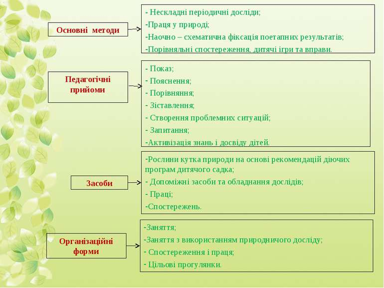 Основні методи - Нескладні періодичні досліди; Праця у природі; Наочно – схем...
