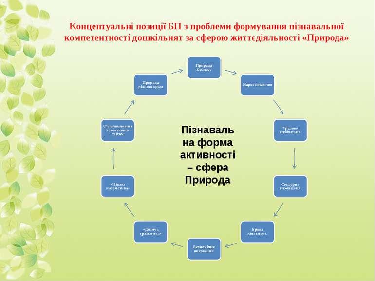 Концептуальні позиції БП з проблеми формування пізнавальної компетентності до...