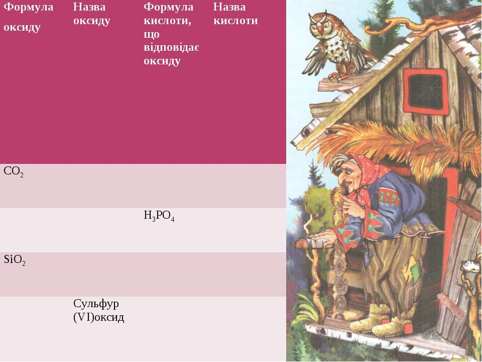 Формула оксиду Назва оксиду Формула кислоти, що відповідає оксиду Назва кисло...