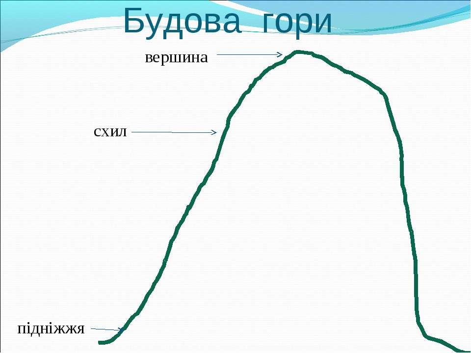 Будова гори вершина схил підніжжя