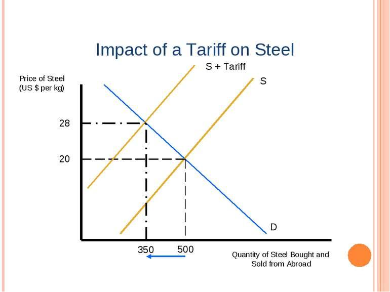 Impact of a Tariff on Steel Price of Steel (US $ per kg) Quantity of Steel Bo...