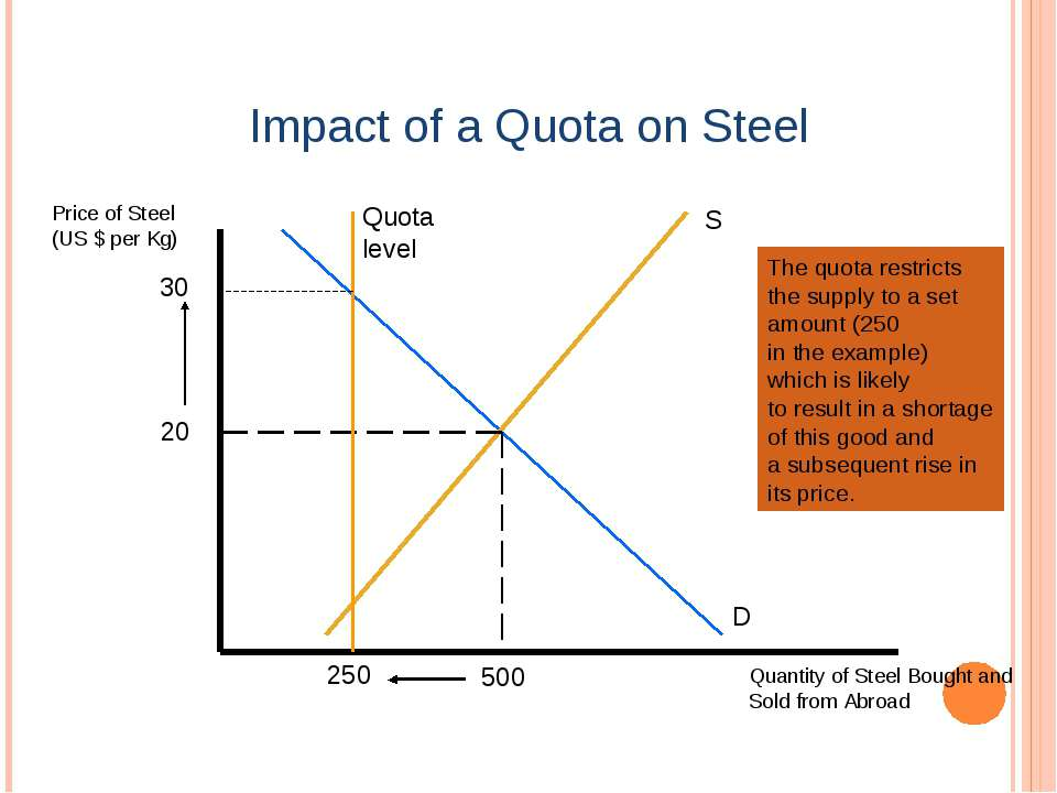 Impact of a Quota on Steel Price of Steel (US $ per Kg) Quantity of Steel Bou...
