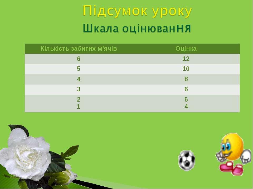 Кількість забитих м'ячів Оцінка 6 12 5 10 4 8 3 6 2 1 5 4