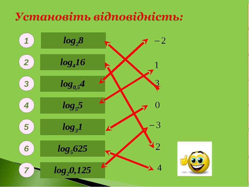 log28 log5625 log0,54 log20,125 log55 log31 log416 1 2 3 4 5 6 7 У к р н ї а а