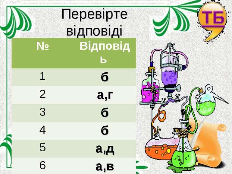 Перевірте відповіді № Відповідь 1 б 2 а,г 3 б 4 б 5 а,д 6 а,в