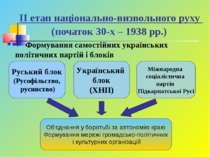 ІІ етап національно-визвольного руху (початок 30-х – 1938 рр.) Формування сам...