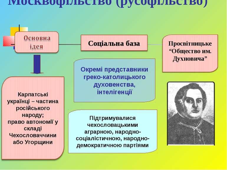 Москвофільство (русофільство) Підтримувалися чехословацькими аграрною, народн...