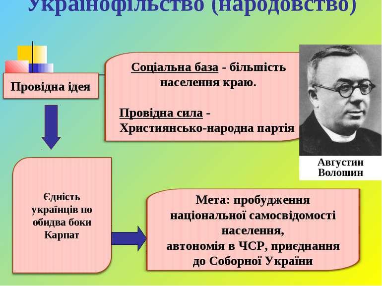 Українофільство (народовство) Августин Волошин