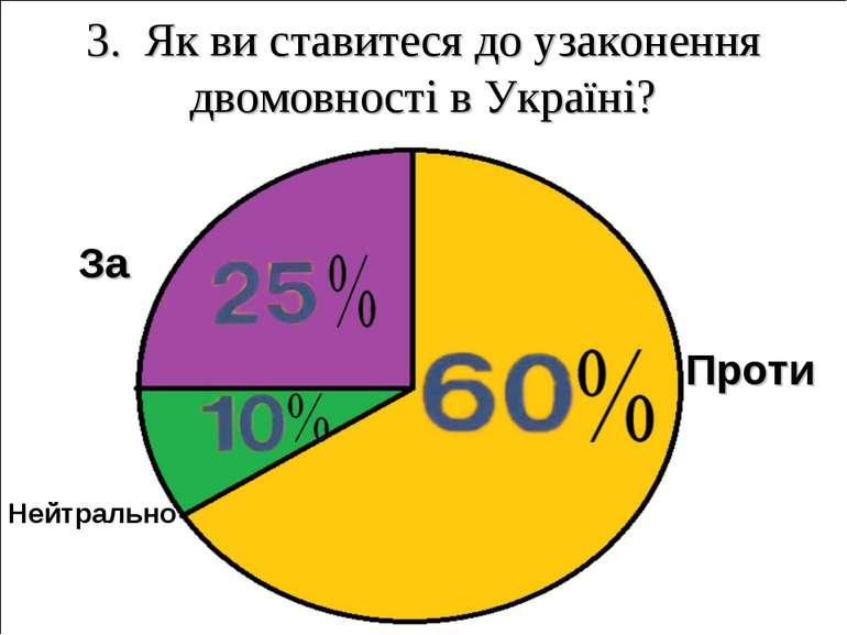 3. Як ви ставитеся до узаконення двомовності в Україні? Проти За Нейтрально