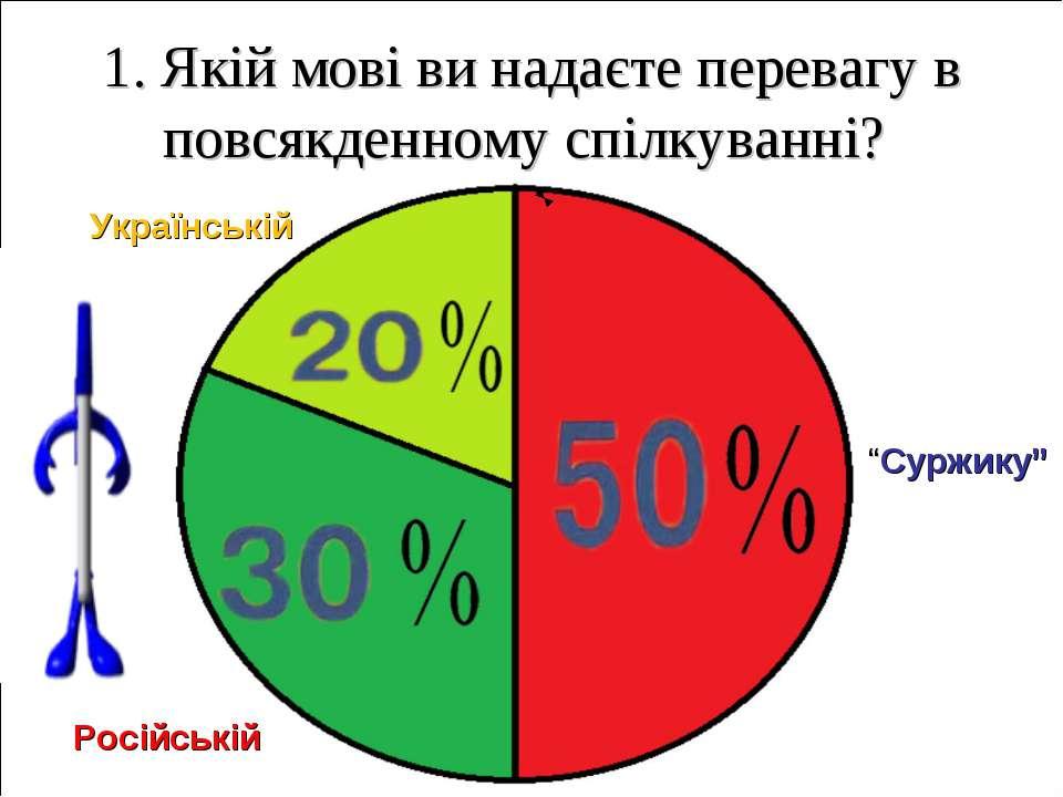 """1. Якій мові ви надаєте перевагу в повсякденному спілкуванні? Російській """"Сур..."""