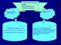 Глобалізація як світове явище характеризується такими ознаками: лібералізацію...