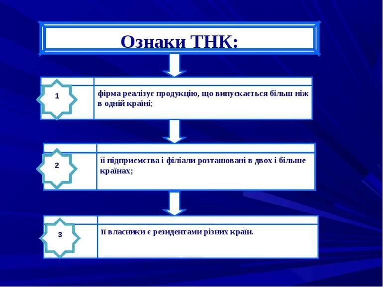 Ознаки ТНК: фірма реалізує продукцію, що випускається більш ніж в одній країн...
