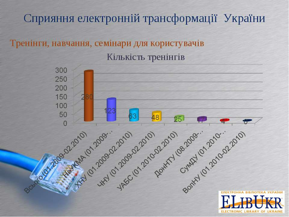 Сприяння електронній трансформації України Тренінги, навчання, семінари для к...