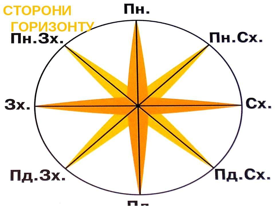 СТОРОНИ ГОРИЗОНТУ