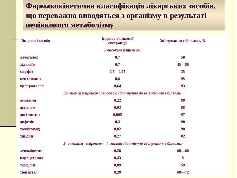 Фармакокінетична класифікація лікарських засобів, що переважно виводяться з о...