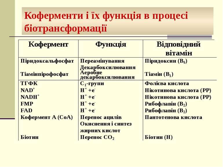 Коферменти і їх функція в процесі біотрансформації