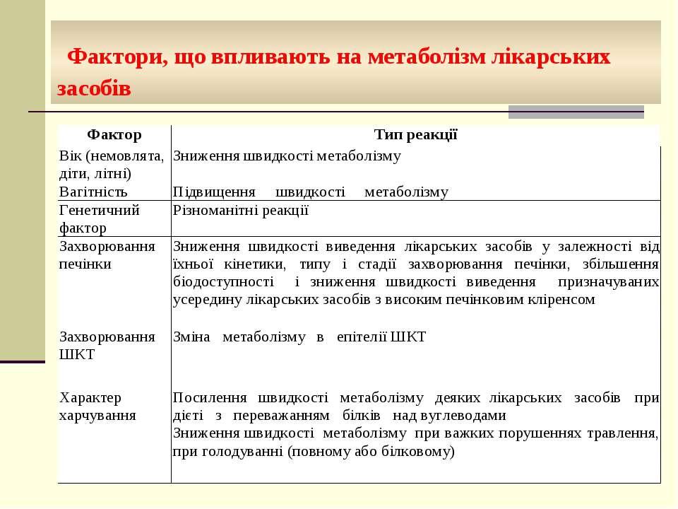 Фактори, що впливають на метаболізм лікарських засобів