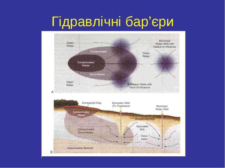 Гідравлічні бар'єри